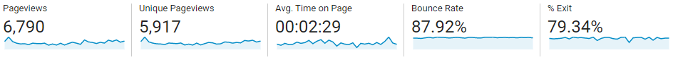 March 2020 blog traffic